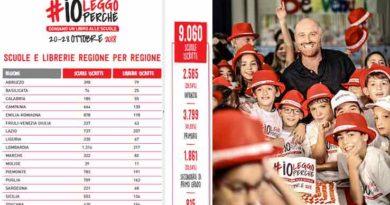 PIÙ DI 2 MILIONI DI BAMBINI E RAGAZZI, OLTRE 9.000 SCUOLE (+61%) E 2.100 LIBRERIE MOBILITATI SU TUTTO IL TERRITORIO ITALIANO PER #IOLEGGOPERCHÉ, LA GRANDE OPERAZIONE SOCIALE, PROMOSSA DA AIE, PER CREARE O POTENZIARE LE BIBLIOTECHE SCOLASTICHE