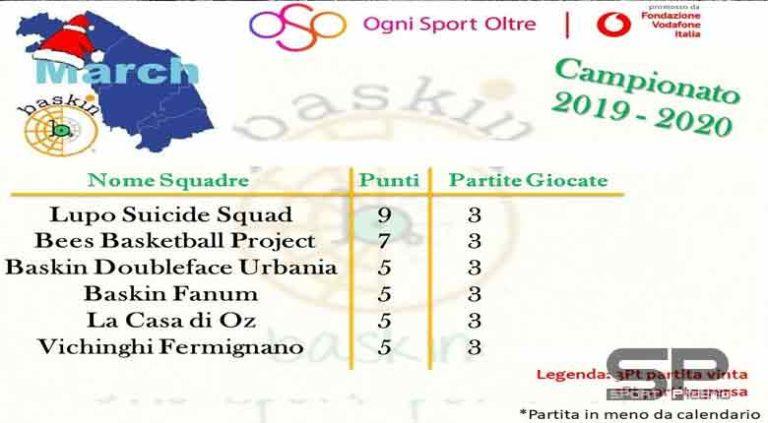 Baskin: 3° concentramento marchigiano a Pesaro.